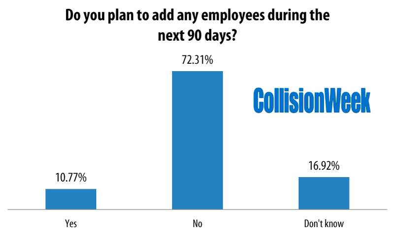 Add employees in 90 days