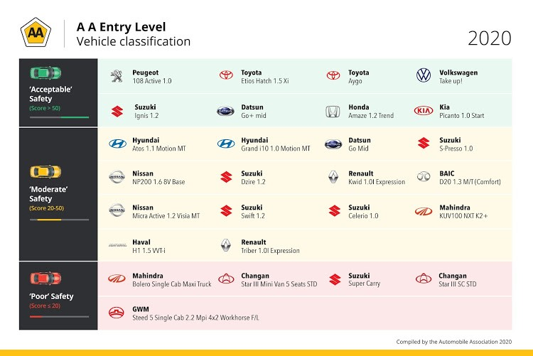 Only five of the 27 cars listed in this report have undergone a Global NCAP crash test. Graph: SUPPLIED