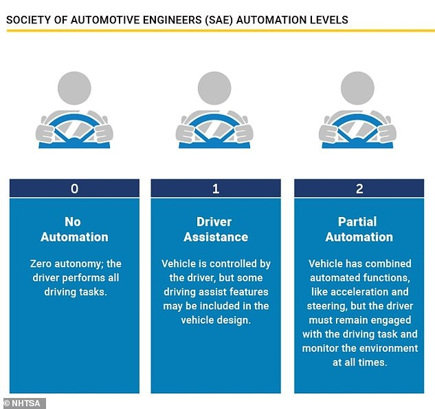 Currently, the highest level of vehicle autonomy being used on UK roads is Tesla's Autopilot, which is classified as Level 2