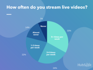 Content Marketing Channels You Cant Ignore in 2021