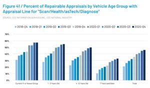 46% Of Auto Body Repair Estimates Include Scanning