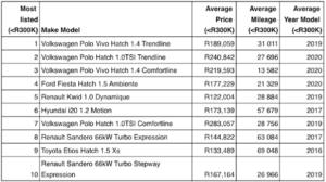 10 Great Used Hatchbacks For Under R300,000
